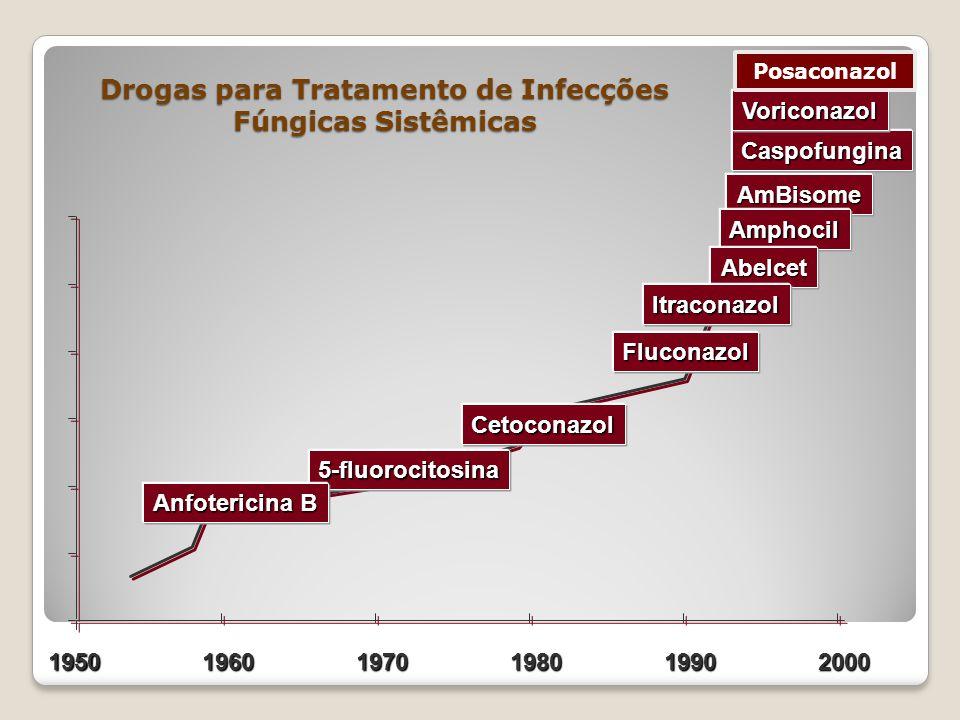 195019601970198019902000 Drogas para Tratamento de Infecções Fúngicas Sistêmicas AmBisome Fluconazol Amphocil Abelcet Itraconazol Cetoconazol 5-fluoro