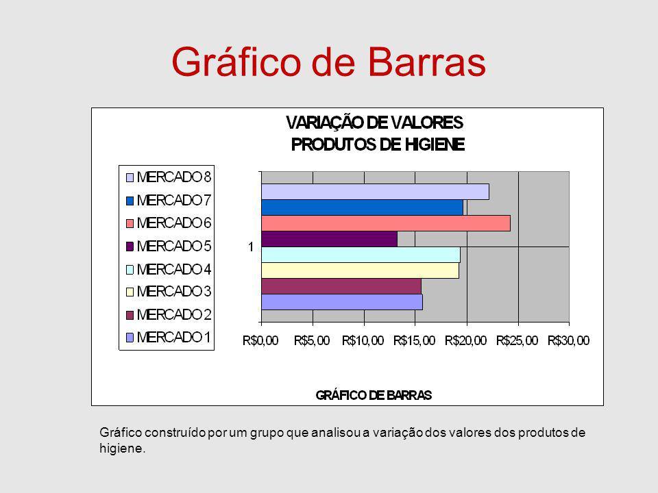 Gráfico de Barras Gráfico construído por um grupo que analisou a variação dos valores dos produtos de higiene.