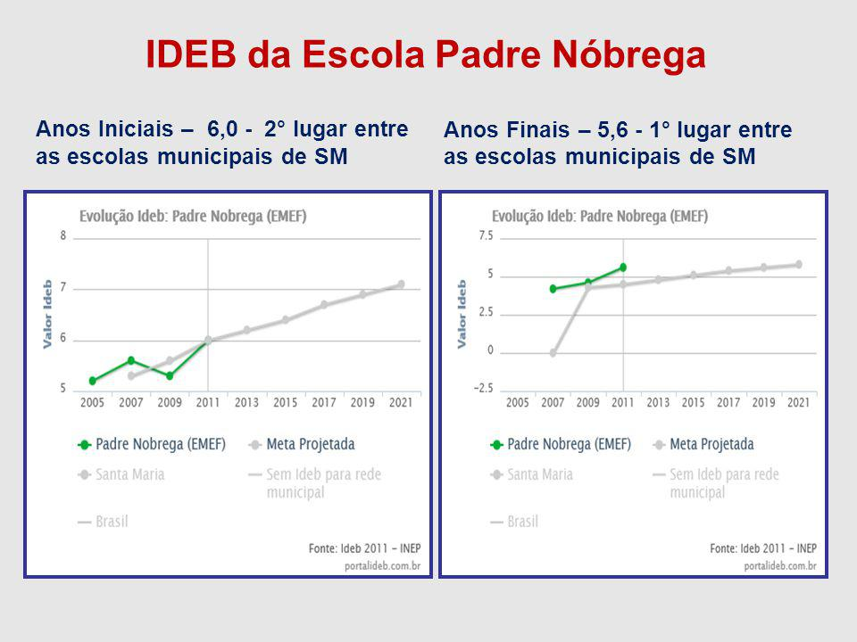 IDEB da Escola Padre Nóbrega Anos Finais – 5,6 - 1° lugar entre as escolas municipais de SM Anos Iniciais – 6,0 - 2° lugar entre as escolas municipais de SM
