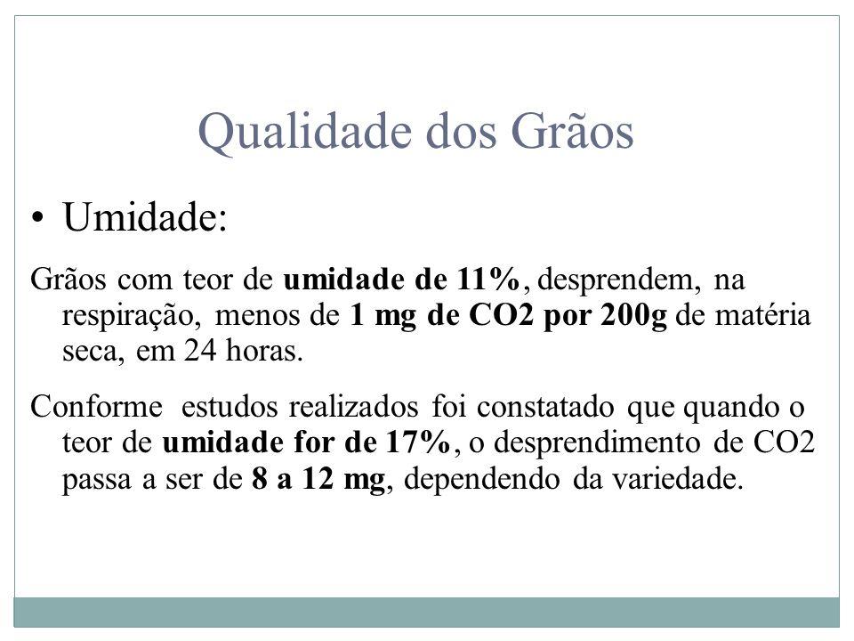 Qualidade dos Grãos Umidade: Grãos com teor de umidade de 11%, desprendem, na respiração, menos de 1 mg de CO2 por 200g de matéria seca, em 24 horas.