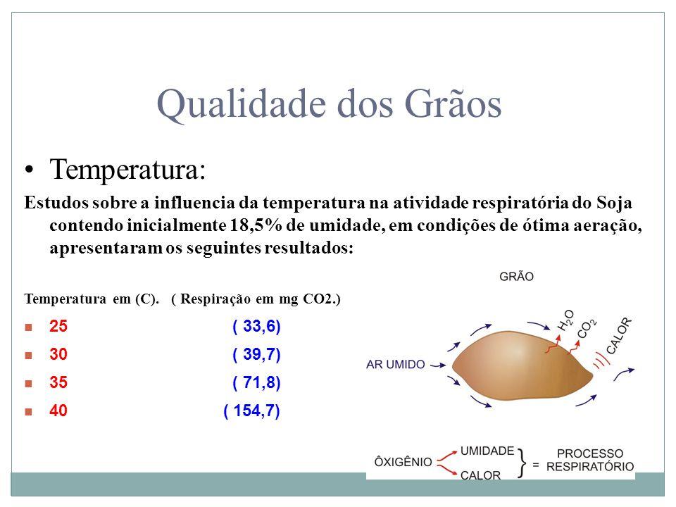 Qualidade dos Grãos Temperatura: Estudos sobre a influencia da temperatura na atividade respiratória do Soja contendo inicialmente 18,5% de umidade, e