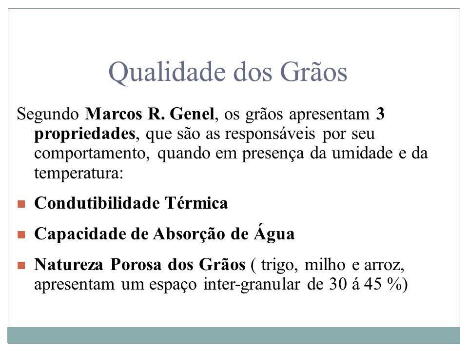 Qualidade dos Grãos Segundo Marcos R. Genel, os grãos apresentam 3 propriedades, que são as responsáveis por seu comportamento, quando em presença da