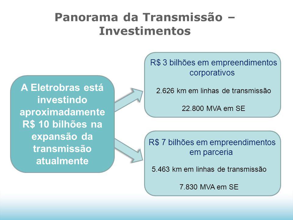 Panorama da Transmissão – Investimentos R$ 3 bilhões em empreendimentos corporativos R$ 7 bilhões em empreendimentos em parceria 2.626 km em linhas de transmissão 22.800 MVA em SE 5.463 km em linhas de transmissão 7.830 MVA em SE A Eletrobras está investindo aproximadamente R$ 10 bilhões na expansão da transmissão atualmente