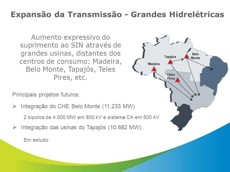 Expansão da Transmissão - Grandes Hidrelétricas Principais projetos futuros:  Integração do CHE Belo Monte (11.233 MW) 2 bipolos de 4.000 MW em 800 kV e sistema CA em 500 kV  Integração das usinas do Tapajós (10.682 MW) Em estudo Belo Monte Tapajós Madeira Teles Pires Aumento expressivo do suprimento ao SIN através de grandes usinas, distantes dos centros de consumo: Madeira, Belo Monte, Tapajós, Teles Pires, etc.