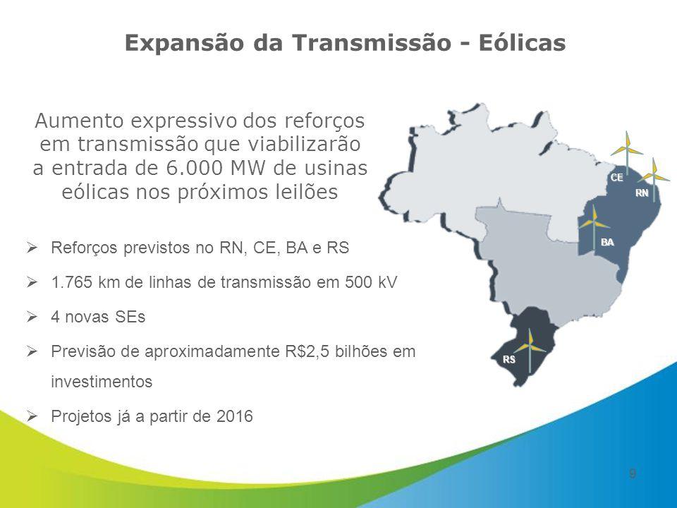 Expansão da Transmissão - Eólicas  Reforços previstos no RN, CE, BA e RS  1.765 km de linhas de transmissão em 500 kV  4 novas SEs  Previsão de aproximadamente R$2,5 bilhões em investimentos  Projetos já a partir de 2016 RN Aumento expressivo dos reforços em transmissão que viabilizarão a entrada de 6.000 MW de usinas eólicas nos próximos leilões CE RS BA 9