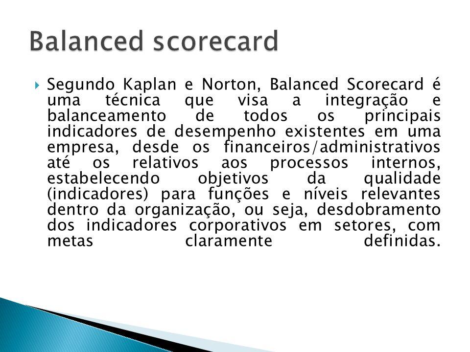 Segundo Kaplan e Norton, Balanced Scorecard é uma técnica que visa a integração e balanceamento de todos os principais indicadores de desempenho exi