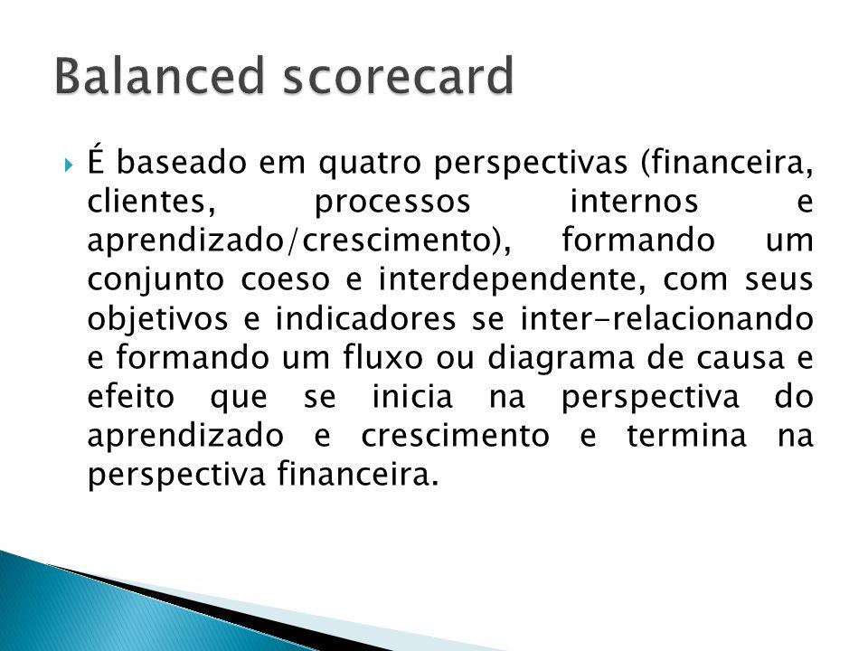  É baseado em quatro perspectivas (financeira, clientes, processos internos e aprendizado/crescimento), formando um conjunto coeso e interdependente,