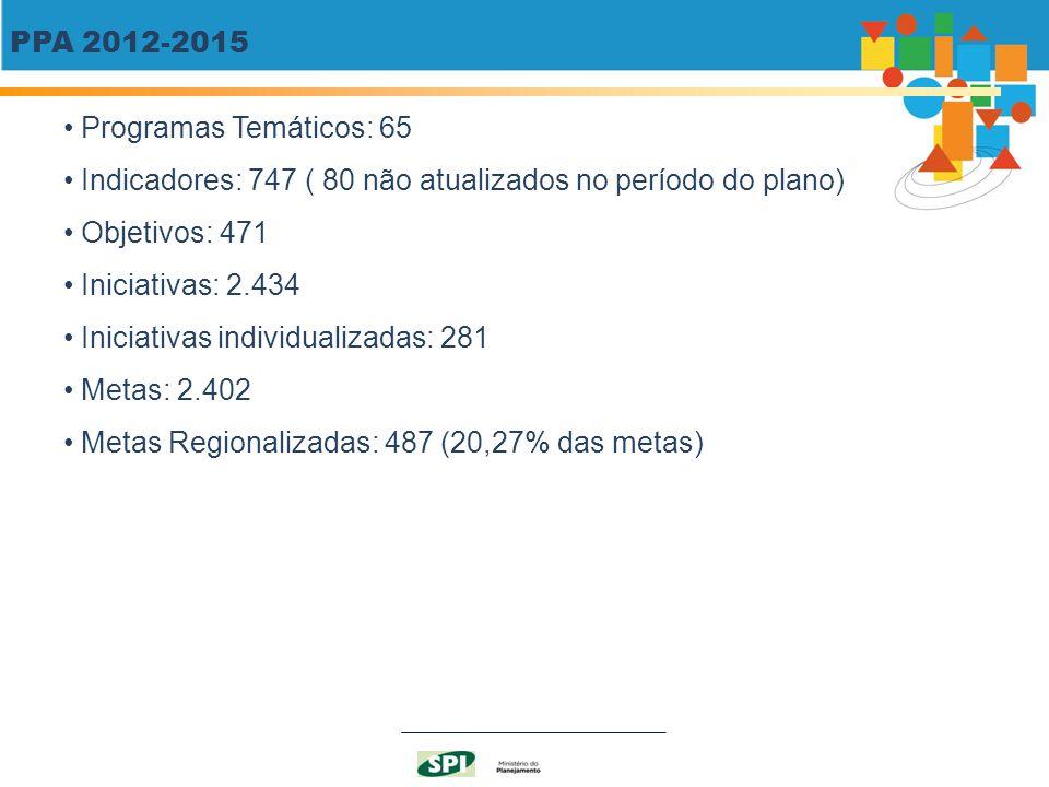 PPA 2012-2015 Programas Temáticos: 65 Indicadores: 747 ( 80 não atualizados no período do plano) Objetivos: 471 Iniciativas: 2.434 Iniciativas individ
