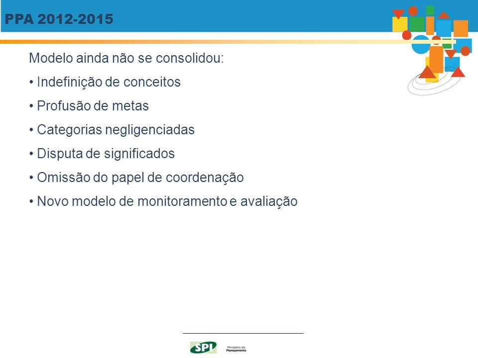 PPA 2012-2015 Modelo ainda não se consolidou: Indefinição de conceitos Profusão de metas Categorias negligenciadas Disputa de significados Omissão do