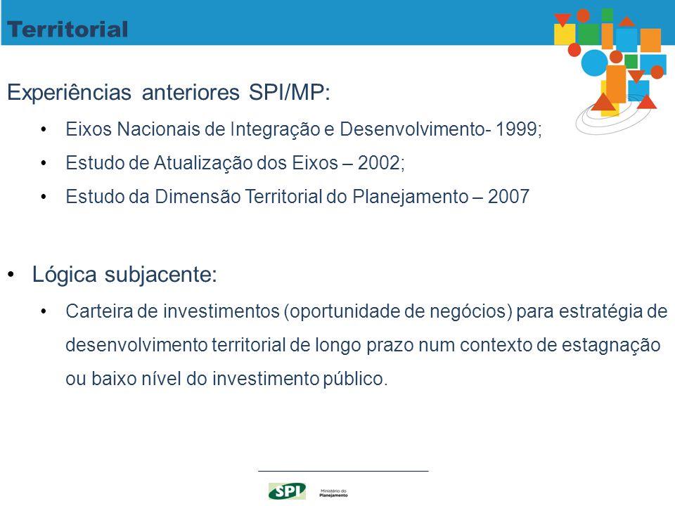 Experiências anteriores SPI/MP: Eixos Nacionais de Integração e Desenvolvimento- 1999; Estudo de Atualização dos Eixos – 2002; Estudo da Dimensão Terr