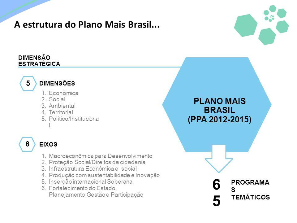 PLANO MAIS BRASIL (PPA 2012-2015) 1.Macroeconômica para Desenvolvimento 2.Proteção Social/Direitos da cidadania 3.Infraestrutura Econômica e social 4.
