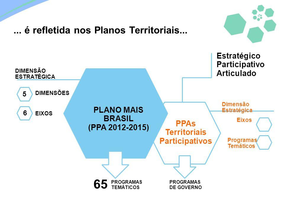 PLANO MAIS BRASIL (PPA 2012-2015) DIMENSÃO ESTRATÉGICA DIMENSÕES EIXOS 65 PROGRAMAS TEMÁTICOS PPAs Territoriais Participativos Dimensão Estratégica Ei