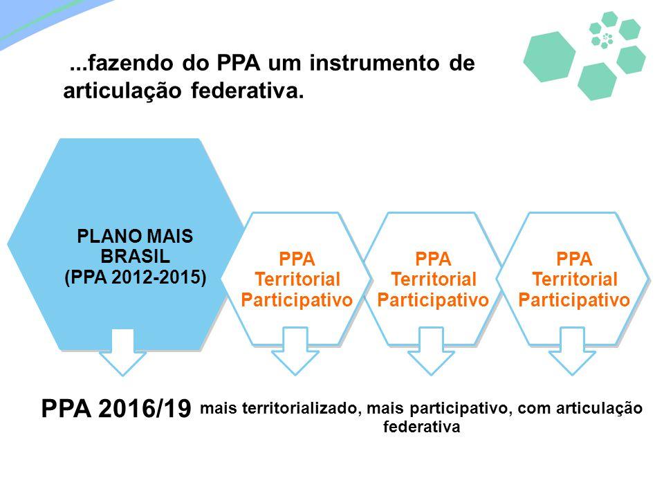 PLANO MAIS BRASIL (PPA 2012-2015) PPA Territorial Participativo PPA 2016/19 mais territorializado, mais participativo, com articulação federativa...fa