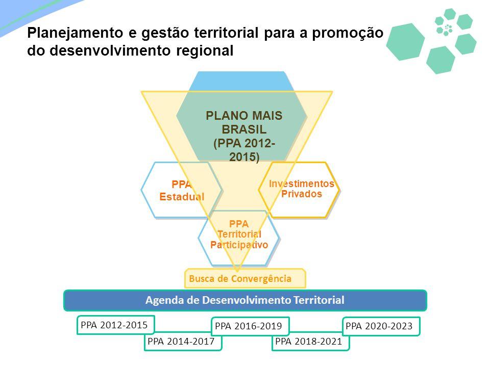 PPA 2018-2021PPA 2014-2017 PLANO MAIS BRASIL (PPA 2012- 2015) PPA Territorial Participativo PPA Estadual Investimentos Privados Agenda de Desenvolvime