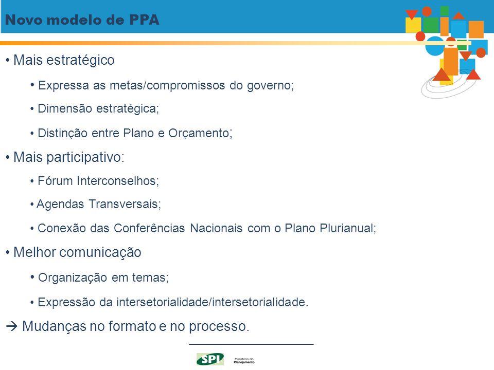 Novo modelo de PPA Mais estratégico Expressa as metas/compromissos do governo; Dimensão estratégica; Distinção entre Plano e Orçamento ; Mais particip