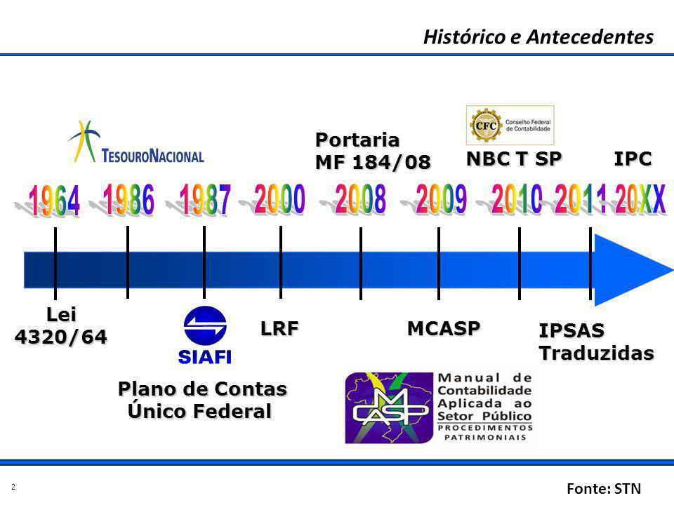 NBC T SP Histórico e Antecedentes Lei 4320/64 LRFMCASP Portaria MF 184/08 IPSASTraduzidas Plano de Contas Único Federal 2 IPC Fonte: STN