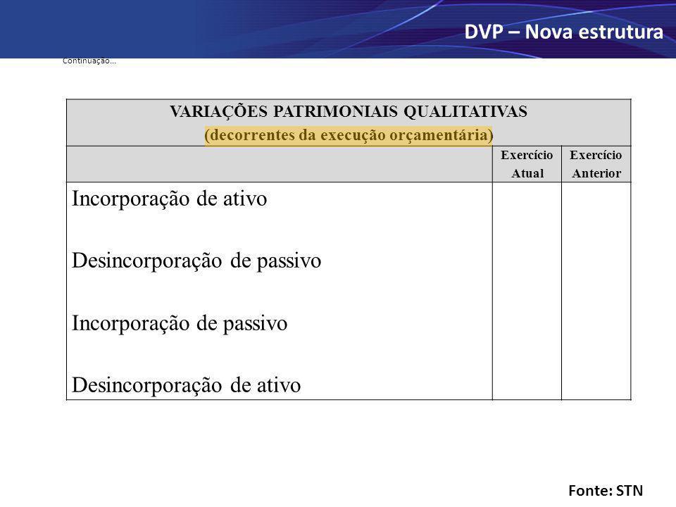 Continuação... VARIAÇÕES PATRIMONIAIS QUALITATIVAS (decorrentes da execução orçamentária) Exercício Atual Exercício Anterior Incorporação de ativo Des