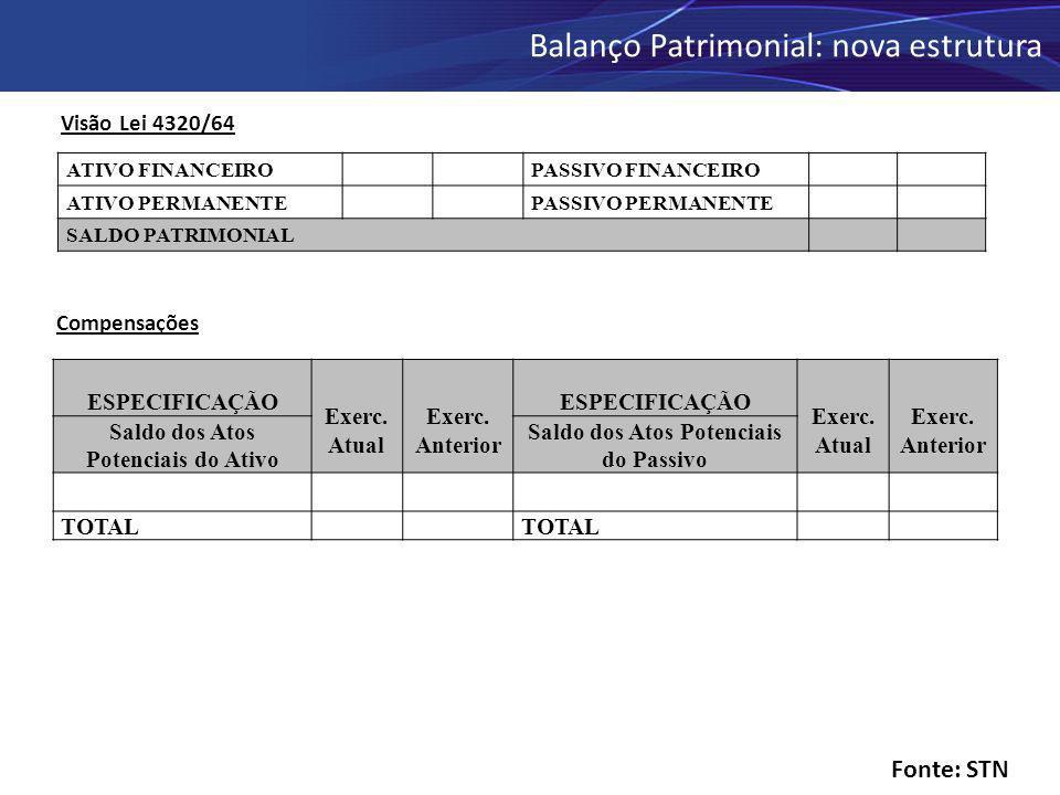 Balanço Patrimonial: nova estrutura ATIVO FINANCEIROPASSIVO FINANCEIRO ATIVO PERMANENTEPASSIVO PERMANENTE SALDO PATRIMONIAL Compensações Visão Lei 432