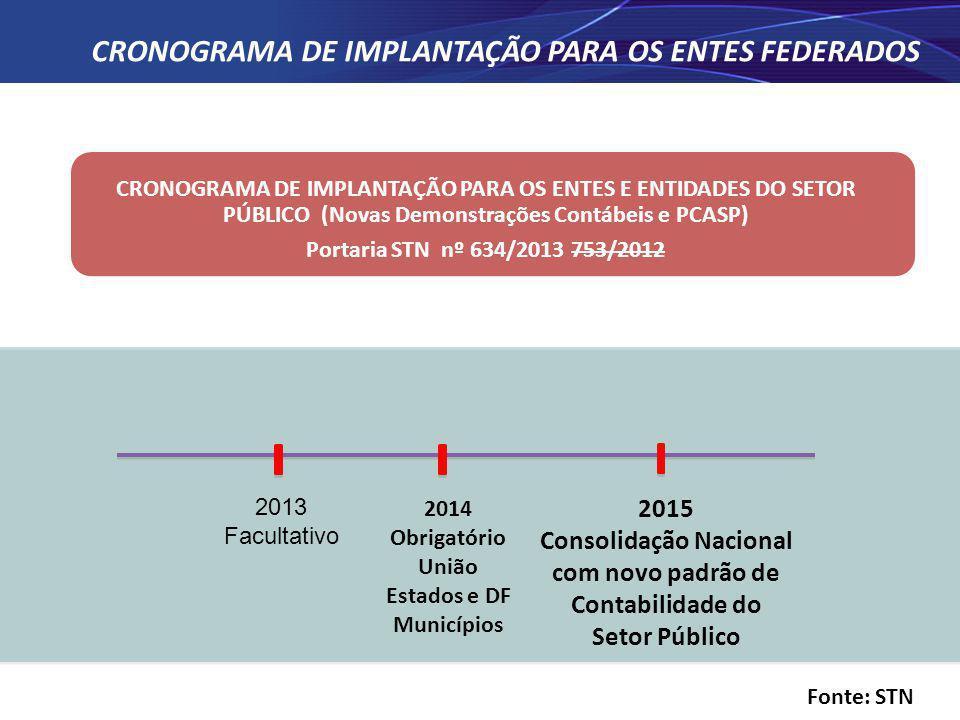 2013 Facultativo 2015 Consolidação Nacional com novo padrão de Contabilidade do Setor Público 2014 Obrigatório União Estados e DF Municípios CRONOGRAM