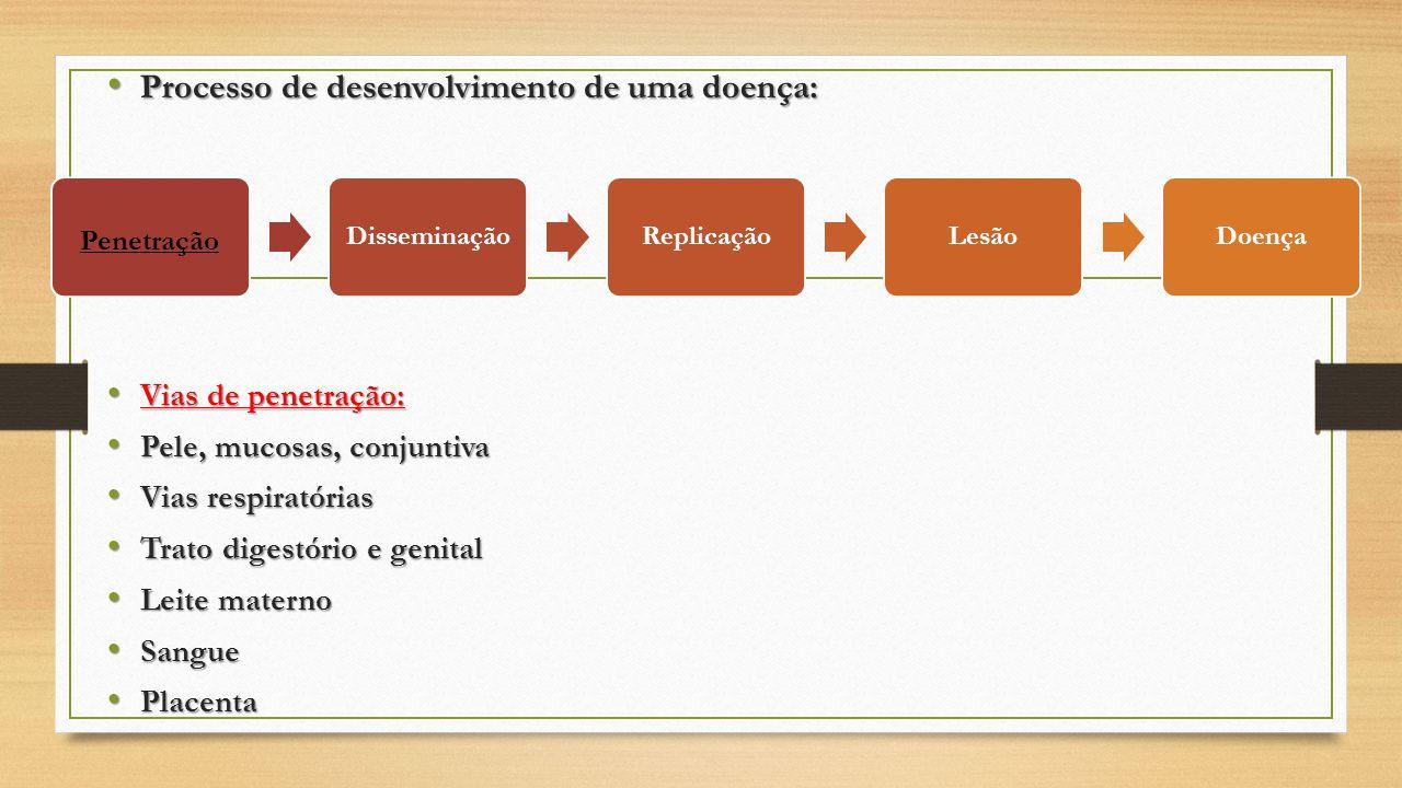 Processo de desenvolvimento de uma doença: Processo de desenvolvimento de uma doença: Vias de penetração: Vias de penetração: Pele, mucosas, conjuntiv