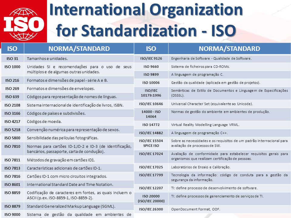 International Organization for Standardization - ISO ISONORMA/STANDARD ISO 31Tamanhos e unidades.