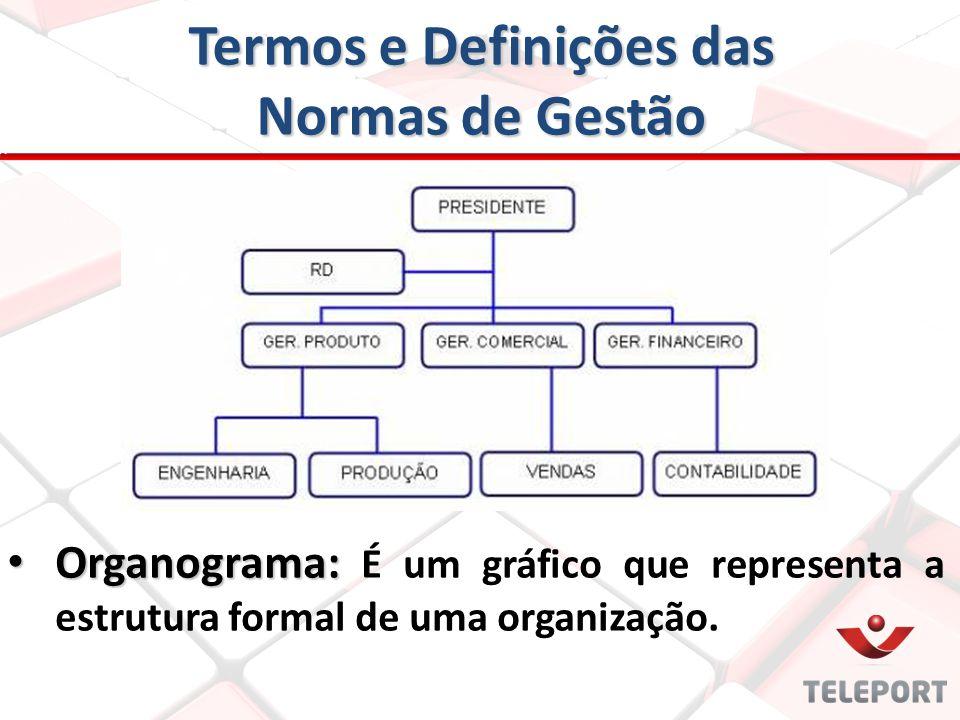 Termos e Definições das Normas de Gestão Organograma: Organograma: É um gráfico que representa a estrutura formal de uma organização.