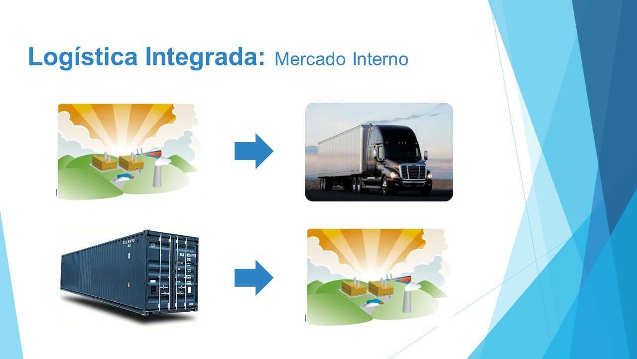 Logística Integrada: Mercado Interno