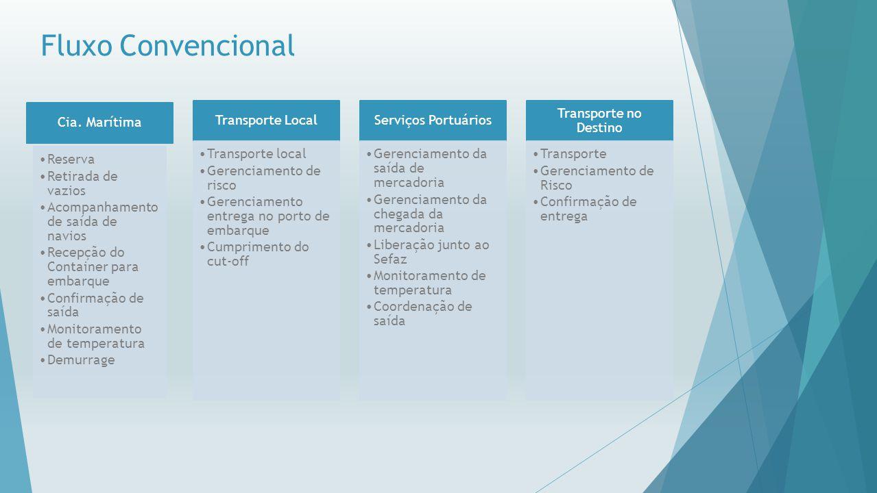 Fluxo de Cabotagem Interports Gestão Logística Interports Cia.