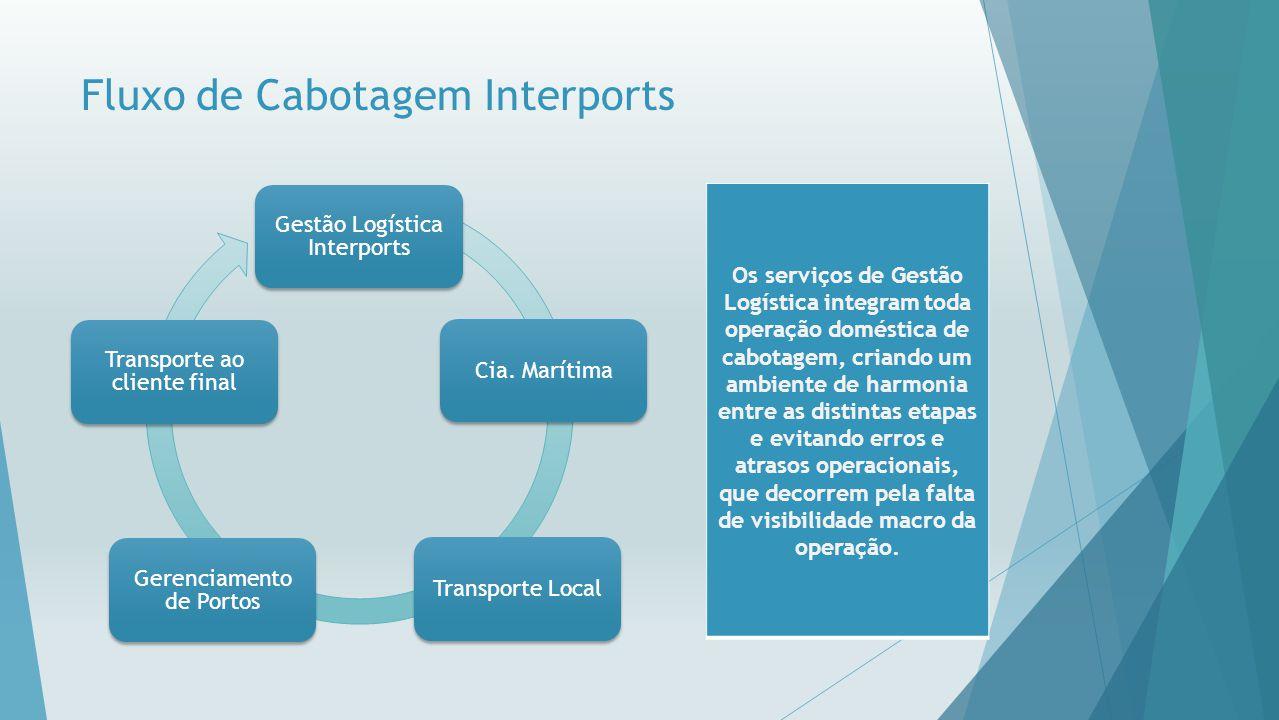 Fluxo de Cabotagem Interports Gestão Logística Interports Cia. MarítimaTransporte Local Gerenciamento de Portos Transporte ao cliente final Os serviço