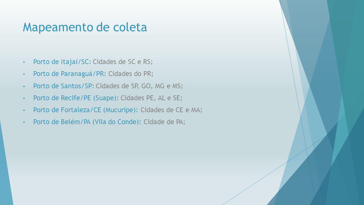 Mapeamento de coleta Porto de Itajaí/SC: Cidades de SC e RS; Porto de Paranaguá/PR: Cidades do PR; Porto de Santos/SP: Cidades de SP, GO, MG e MS; Por