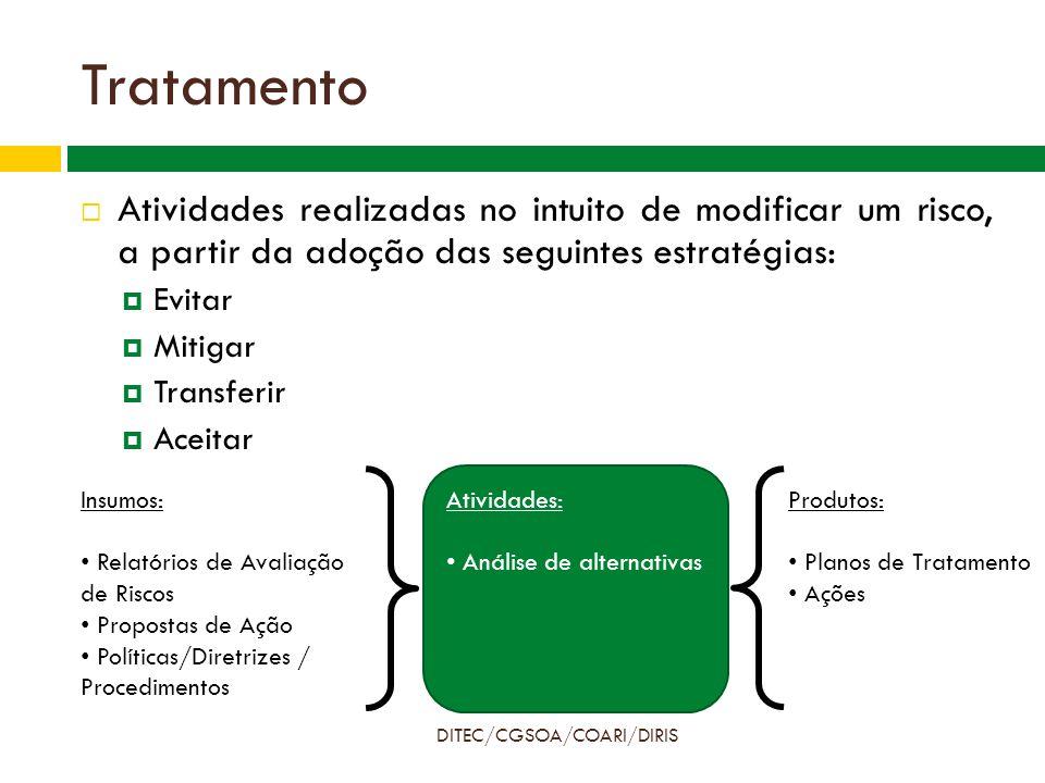 Tratamento DITEC/CGSOA/COARI/DIRIS  Atividades realizadas no intuito de modificar um risco, a partir da adoção das seguintes estratégias:  Evitar  Mitigar  Transferir  Aceitar Insumos: Relatórios de Avaliação de Riscos Propostas de Ação Políticas/Diretrizes / Procedimentos Produtos: Planos de Tratamento Ações Atividades: Análise de alternativas