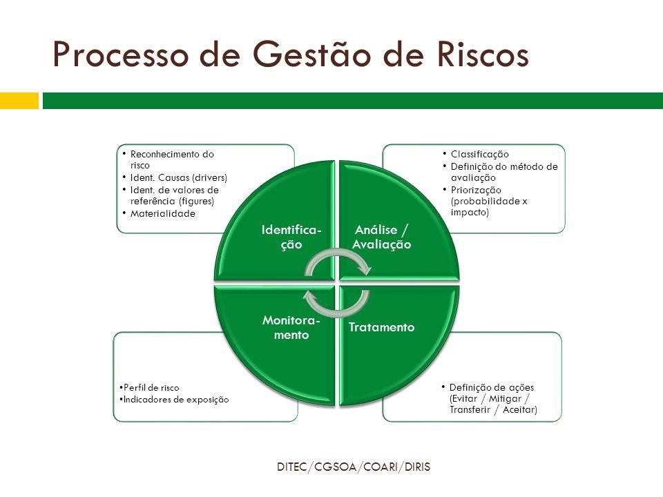 Processo de Gestão de Riscos DITEC/CGSOA/COARI/DIRIS Definição de ações (Evitar / Mitigar / Transferir / Aceitar) Perfil de risco Indicadores de exposição Classificação Definição do método de avaliação Priorização (probabilidade x impacto) Reconhecimento do risco Ident.