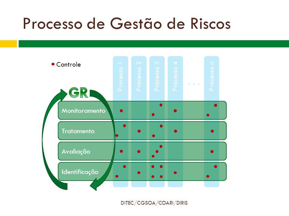 Processo de Gestão de Riscos DITEC/CGSOA/COARI/DIRIS Processo 1 Atividade 1 Processo 2Processo 3Processo 4 Processo n Identificação Avaliação Tratamento Monitoramento Controle