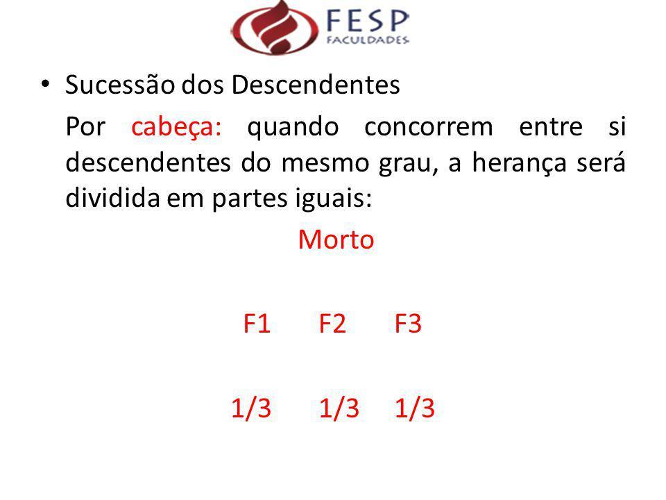 Sucessão dos Descendentes Por cabeça: quando concorrem entre si descendentes do mesmo grau, a herança será dividida em partes iguais: Morto F1 F2 F3 1