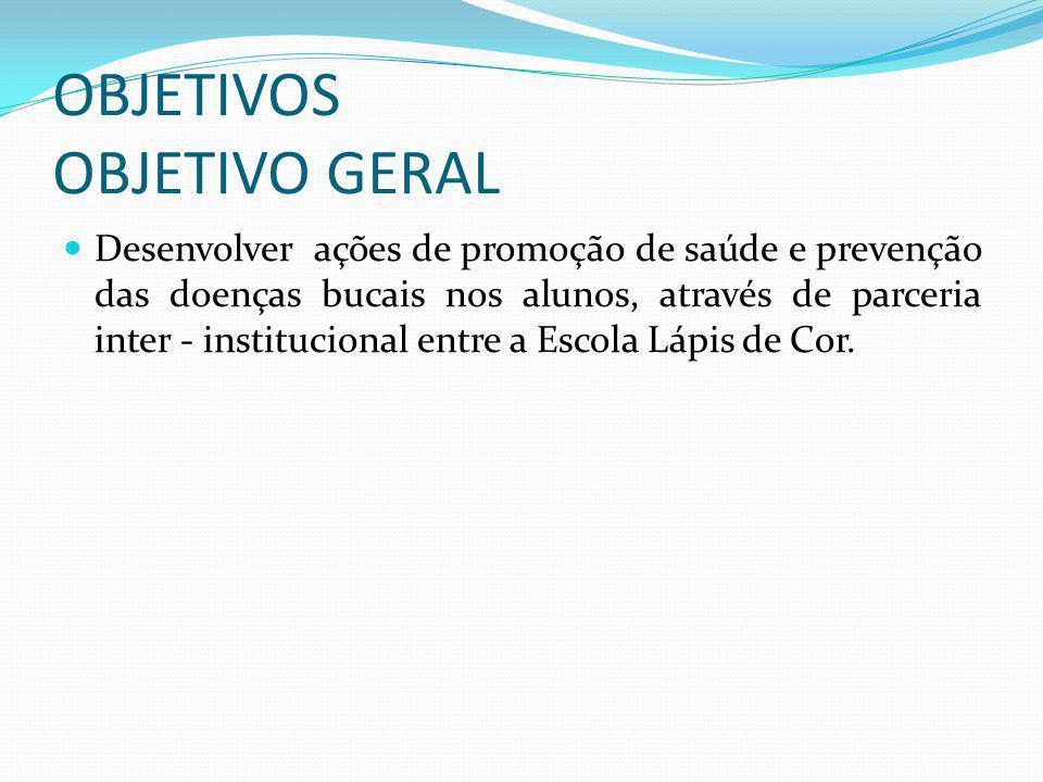 OBJETIVOS OBJETIVO GERAL Desenvolver ações de promoção de saúde e prevenção das doenças bucais nos alunos, através de parceria inter - institucional e