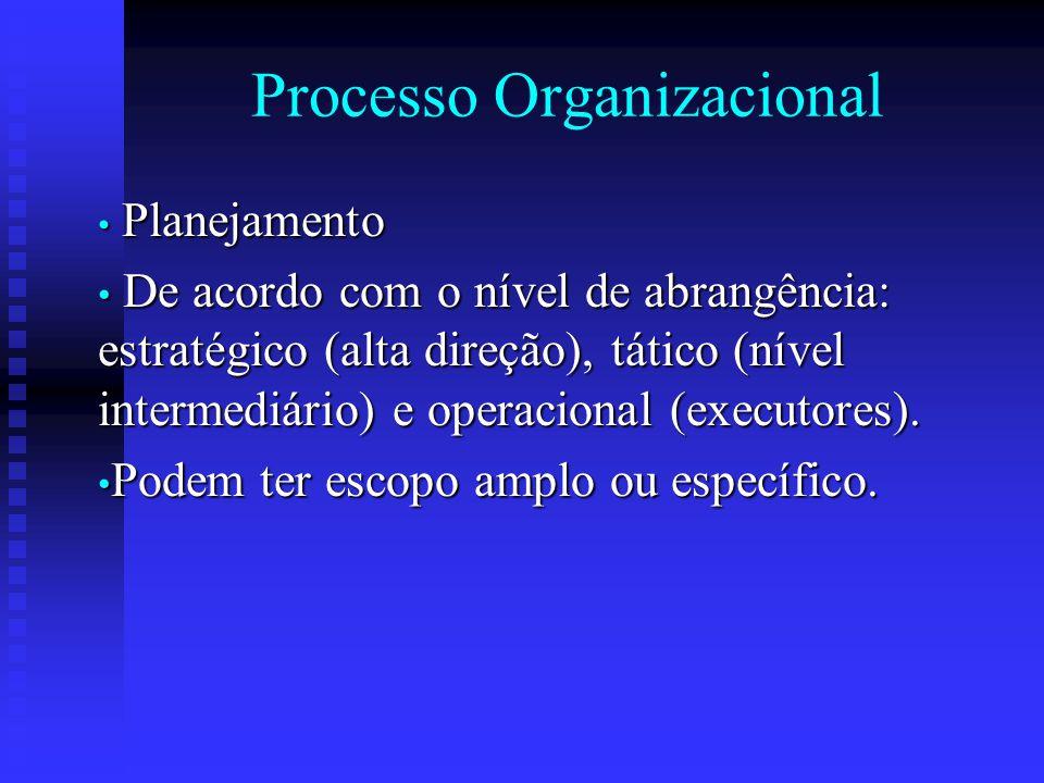Processo Organizacional Planejamento Planejamento De acordo com o nível de abrangência: estratégico (alta direção), tático (nível intermediário) e ope