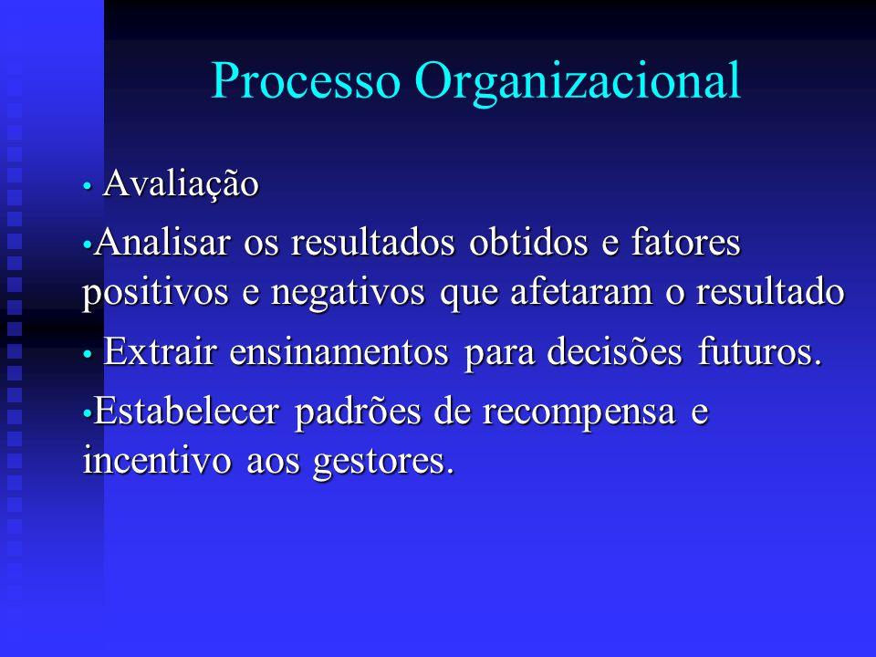 Processo Organizacional Avaliação Avaliação Analisar os resultados obtidos e fatores positivos e negativos que afetaram o resultado Analisar os result