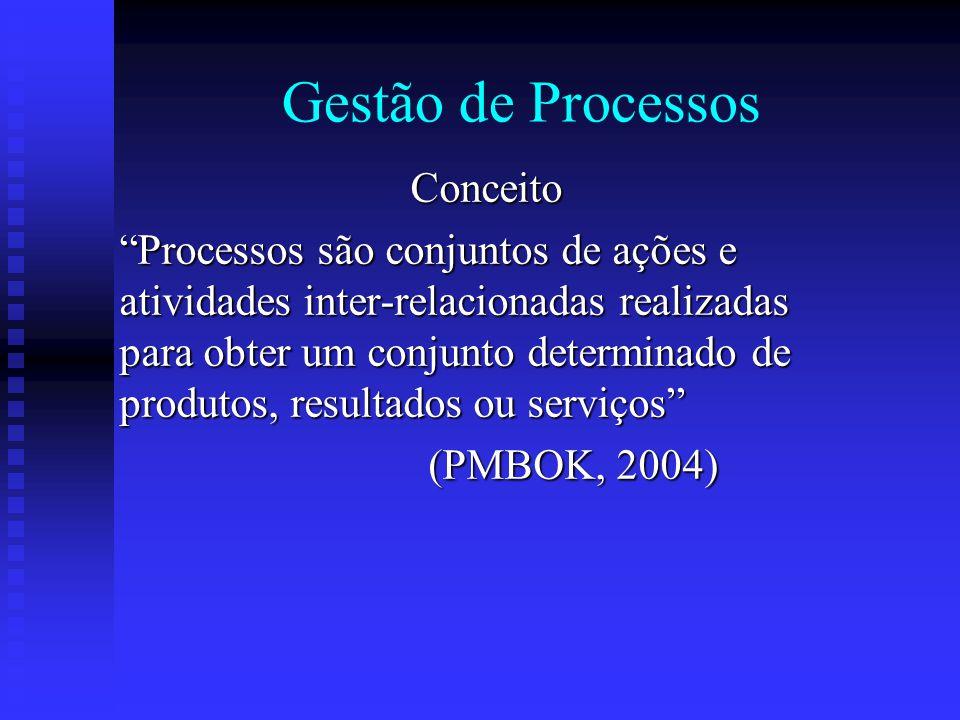 """Gestão de Processos Conceito """"Processos são conjuntos de ações e atividades inter-relacionadas realizadas para obter um conjunto determinado de produt"""