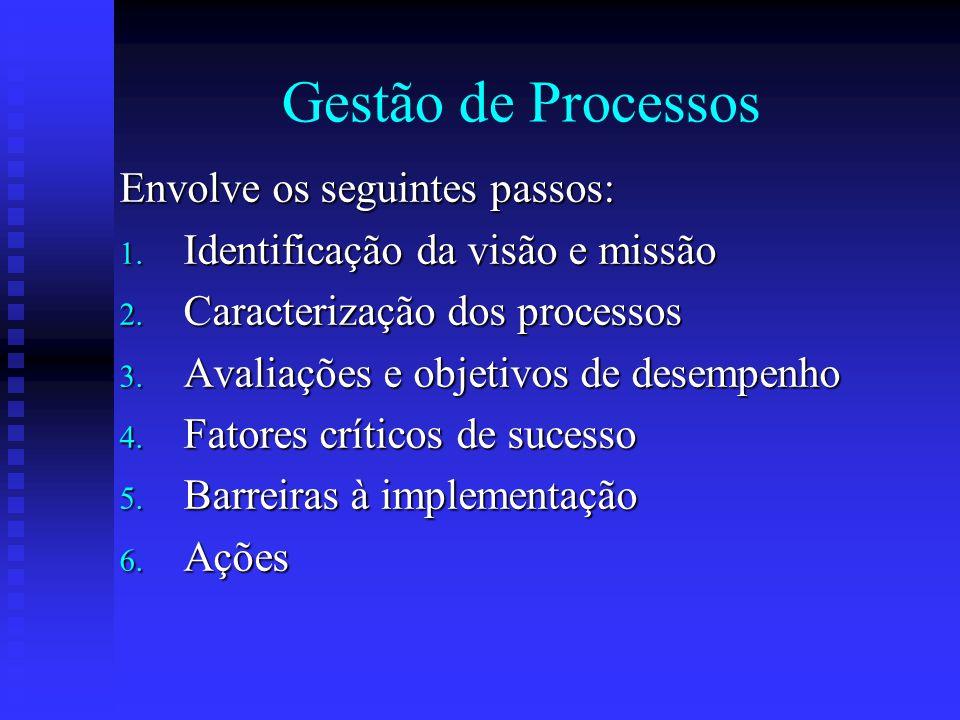 Gestão de Processos Envolve os seguintes passos: 1. Identificação da visão e missão 2. Caracterização dos processos 3. Avaliações e objetivos de desem