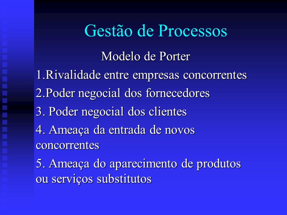 Gestão de Processos Modelo de Porter 1.Rivalidade entre empresas concorrentes 2.Poder negocial dos fornecedores 3. Poder negocial dos clientes 4. Amea