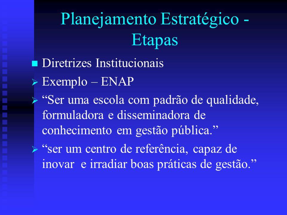 """Planejamento Estratégico - Etapas Diretrizes Institucionais   Exemplo – ENAP   """"Ser uma escola com padrão de qualidade, formuladora e disseminador"""