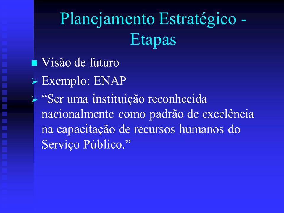 """Planejamento Estratégico - Etapas Visão de futuro   Exemplo: ENAP   """"Ser uma instituição reconhecida nacionalmente como padrão de excelência na ca"""