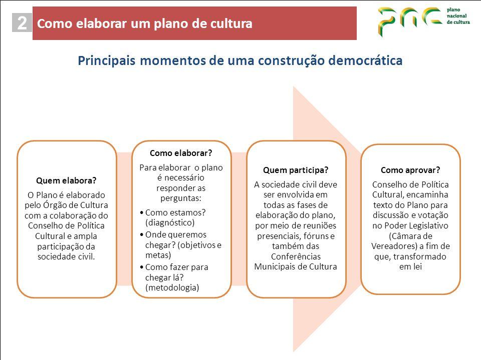 Principais momentos de uma construção democrática Quem elabora? O Plano é elaborado pelo Órgão de Cultura com a colaboração do Conselho de Política Cu