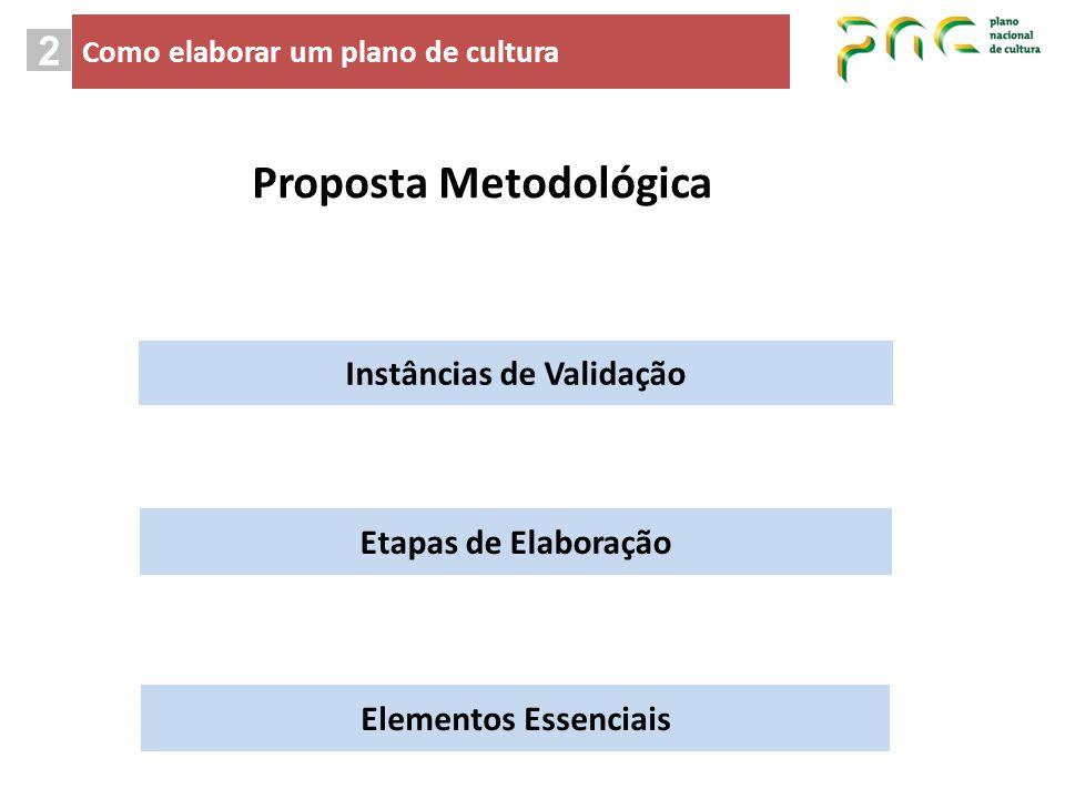 Etapas de Elaboração Elementos Essenciais Instâncias de Validação 2 Como elaborar um plano de cultura Proposta Metodológica