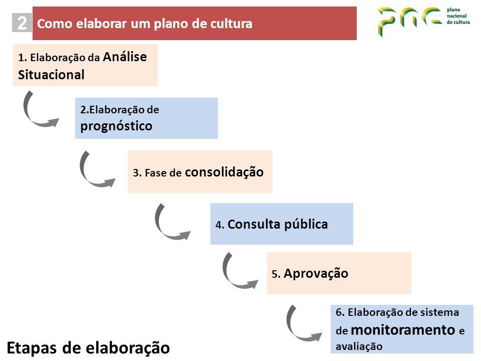 1. Elaboração da Análise Situacional 2.Elaboração de prognóstico 3. Fase de consolidação 4. Consulta pública 5. Aprovação 6. Elaboração de sistema de