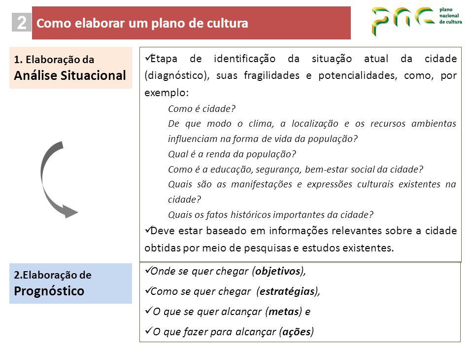 1. Elaboração da Análise Situacional 2.Elaboração de Prognóstico Etapa de identificação da situação atual da cidade (diagnóstico), suas fragilidades e
