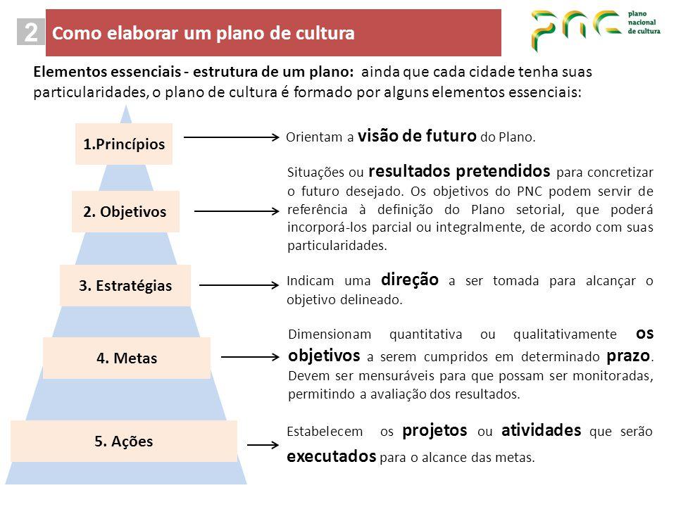 Elementos essenciais - estrutura de um plano: ainda que cada cidade tenha suas particularidades, o plano de cultura é formado por alguns elementos ess