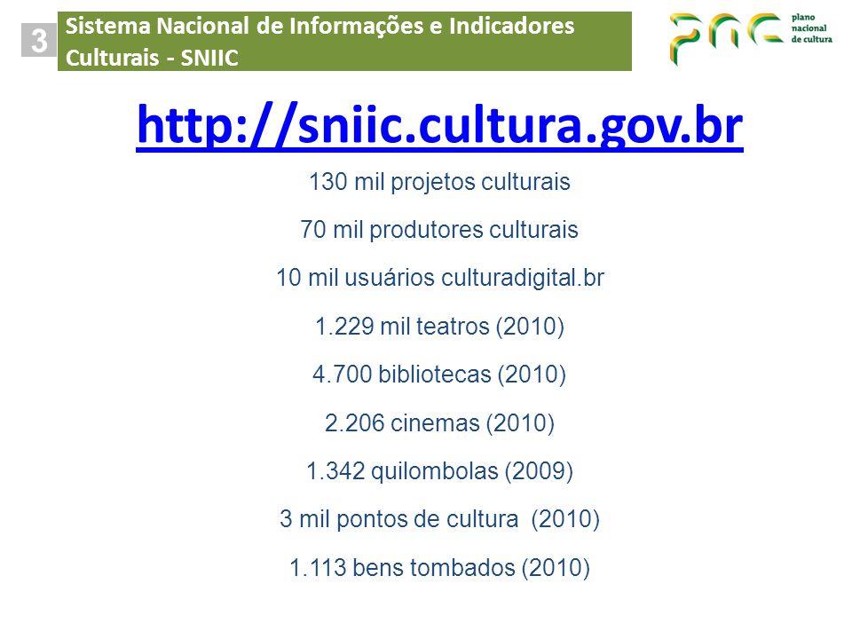 http://sniic.cultura.gov.br 130 mil projetos culturais 70 mil produtores culturais 10 mil usuários culturadigital.br 1.229 mil teatros (2010) 4.700 bi