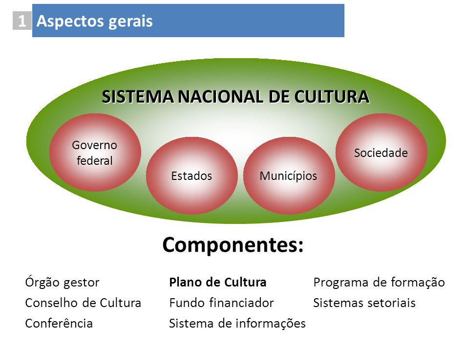 Componentes: SISTEMA NACIONAL DE CULTURA Governo federal EstadosMunicípios Sociedade Plano de Cultura Fundo financiador Sistema de informações Órgão g