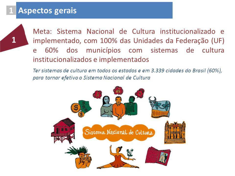 Meta: Sistema Nacional de Cultura institucionalizado e implementado, com 100% das Unidades da Federação (UF) e 60% dos municípios com sistemas de cult